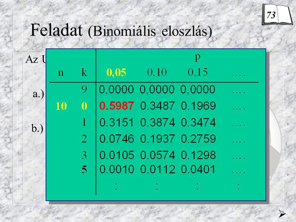 Feladat (Binomiális eloszlás) Az UEFA szigorú előírásai alapján… a.) P(  =0) = p 0 = 0,5987  0,6 b.) P(  =0) = p 0 = 0,3585 0,6 2 =0,36 P(  =1) =