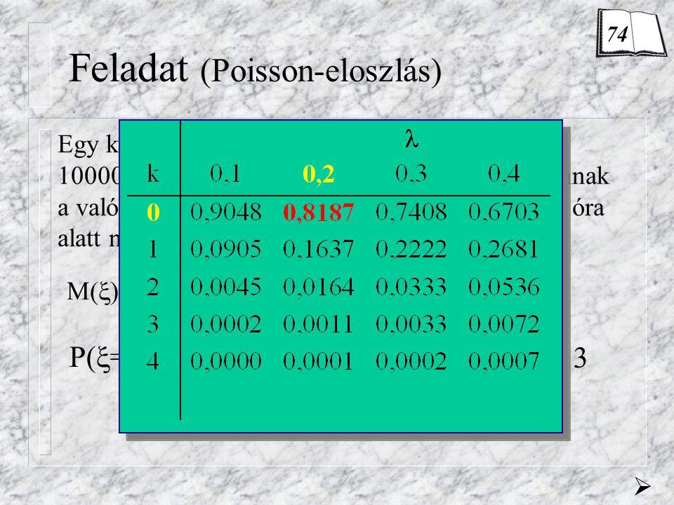 0,8187 Feladat (Poisson-eloszlás) Egy készülék meghibásodásainak átlagos száma 10000 működési óra alatt 10. Határozzuk meg annak a valószínűségét, hog
