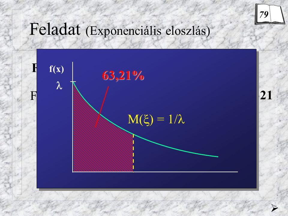 Feladat (Exponenciális eloszlás)  F(1/  ) = ? F(1/  ) = = 1 - 0,3679 = 0,6321 f(x)  M(  ) = 1/  63,21% 79
