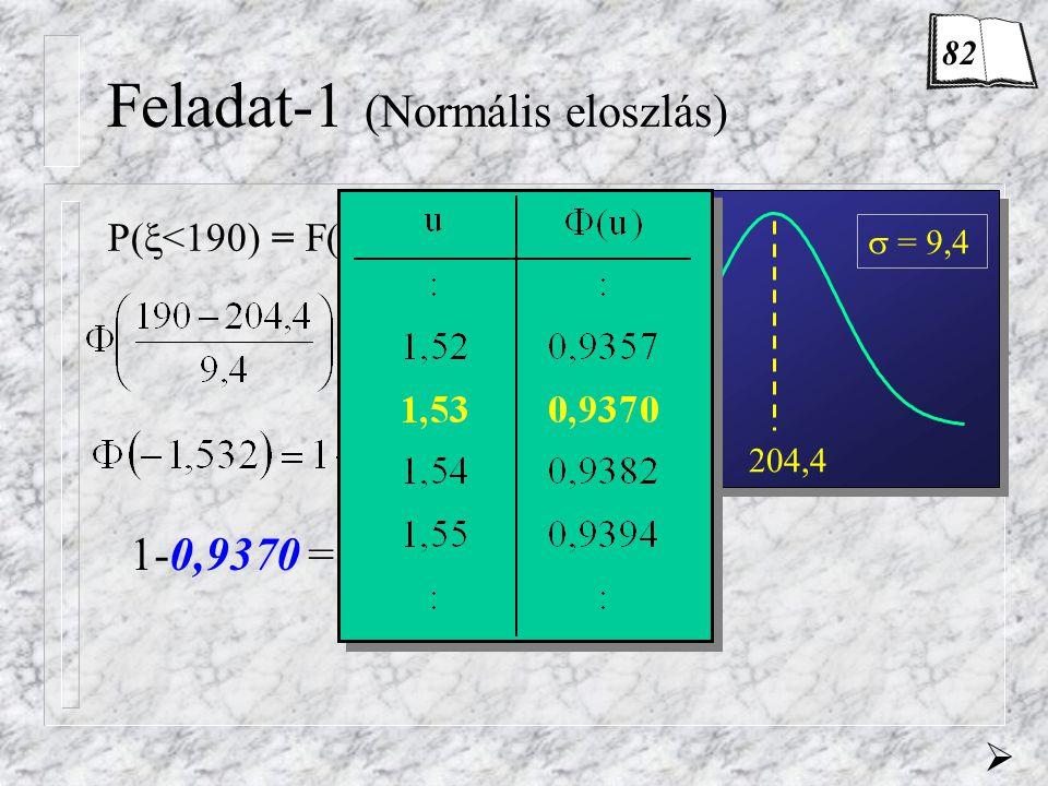 Feladat-1 (Normális eloszlás) 190 ? P(  <190) = F(190) = 204,4  = 9,4 0,063 1-0,9370 = 0,063 6,3%  82