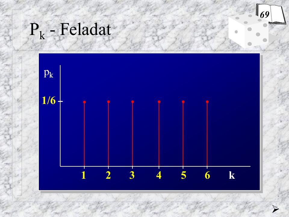 Feladat (Binomiális eloszlás) Az UEFA szigorú előírásai alapján… a.) P(  =0) = p 0 = 0,5987  0,6 b.) P(  =0) = p 0 = 0,3585 0,6 2 =0,36 P(  =1) = p 1 = 0,3774 0,7359 0,7359 3 =0,40 UEFA KFT  73