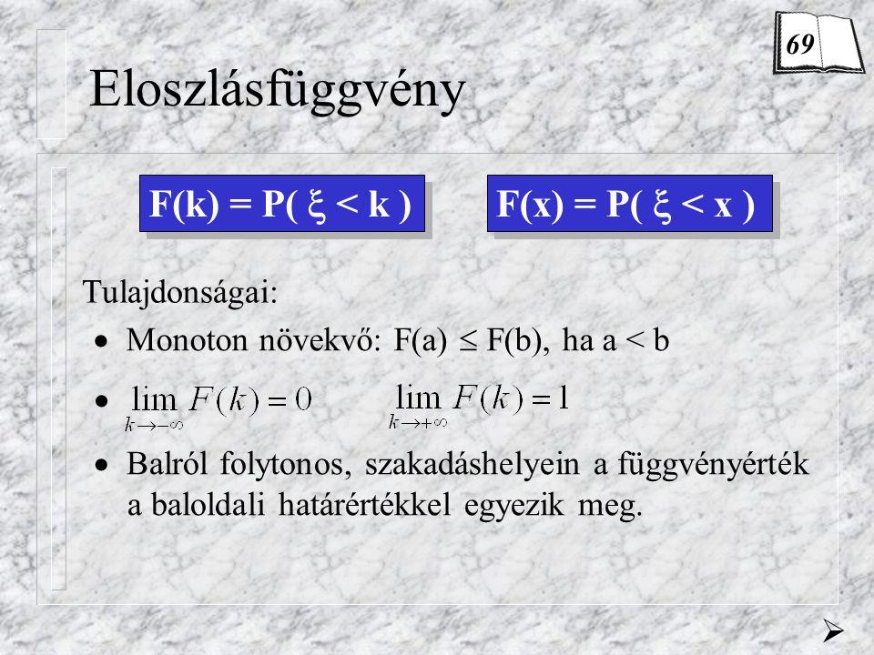 Eloszlásfüggvény F(k) = P(  < k ) Tulajdonságai:  Monoton növekvő: F(a)  F(b), ha a < b  Balról folytonos, szakadáshelyein a függvényérték a balol