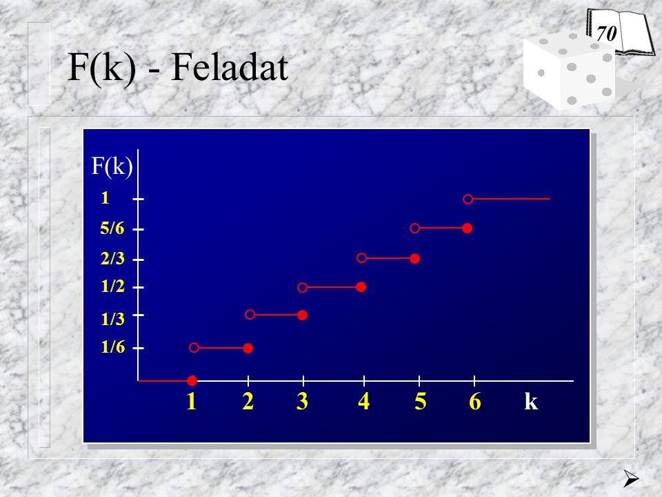 0,8187 Feladat (Poisson-eloszlás) Egy készülék meghibásodásainak átlagos száma 10000 működési óra alatt 10.