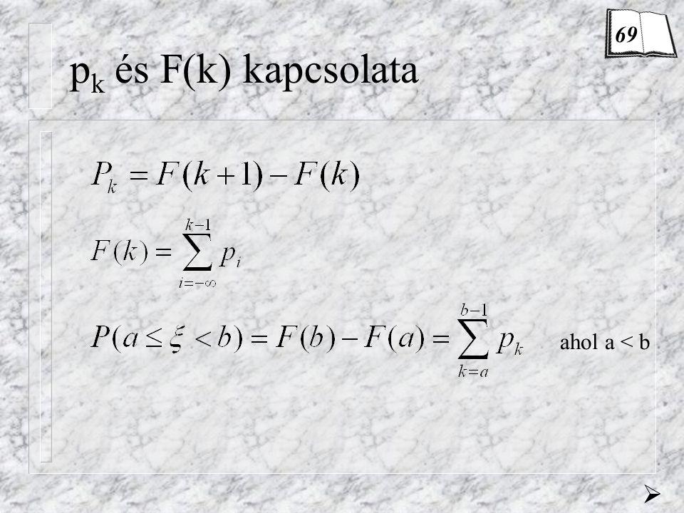 Feladat (Poisson eloszlás) Egy készülék szavatossági ideje …  = 2000·0,0005 = 1 p 0 = 0,3679+1 pkpk Lehetséges bevétel p 1 = 0,3679+3/4 p 2 = 0,1839+1/2 p 3 = 0,0613+1/4 p 4 = 0,0153 0 p 5 = 0,0031 -1 Binomiális  Poisson M(  ) = 0,746  25%- Tehát a szavatosságra  25%- ot fordít.