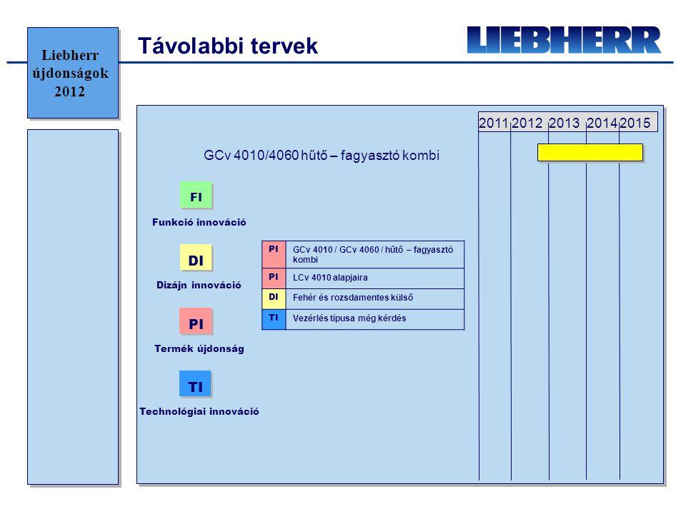 Távolabbi tervek 20132014201520122011 PI GCv 4010 / GCv 4060 / hűtő – fagyasztó kombi PI LCv 4010 alapjaira DI Fehér és rozsdamentes külső TI Vezérlés