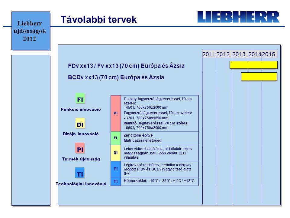 Távolabbi tervek 20122013201420152011 Funkció innováció FI Dizájn innováció DI PI Termék újdonság TI Technológiai innováció PI Display fagyasztó légke