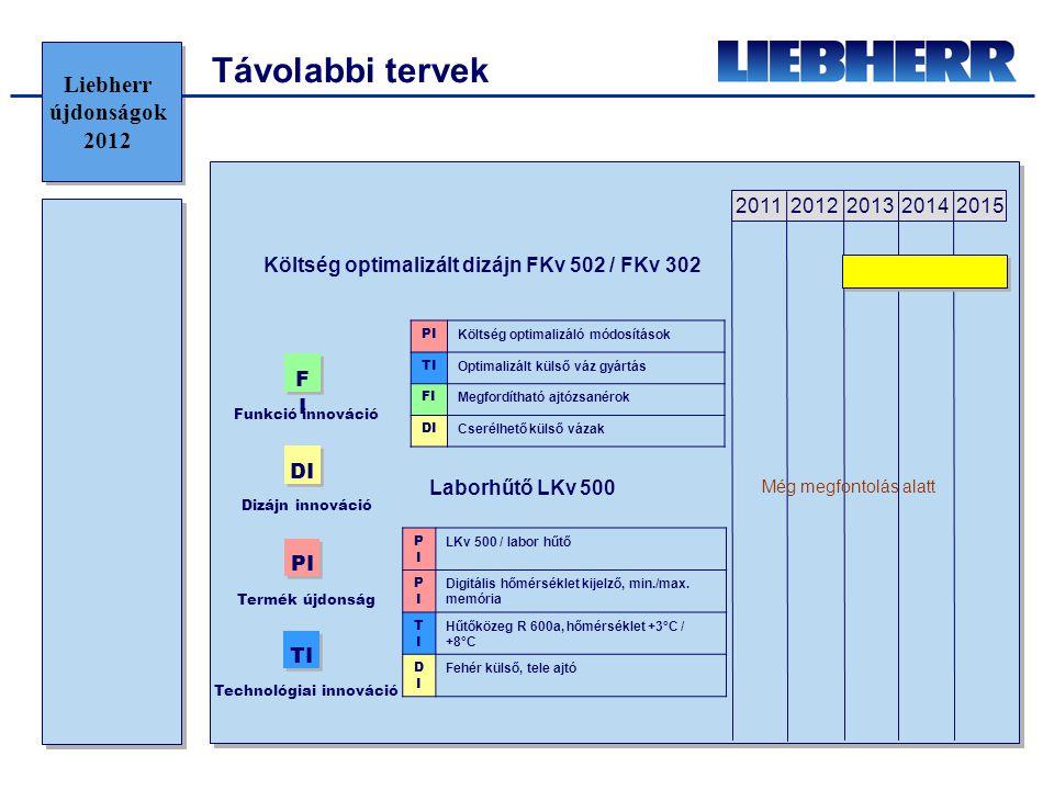 2011 20122013 20142015 PI Költség optimalizáló módosítások TI Optimalizált külső váz gyártás FI Megfordítható ajtózsanérok DI Cserélhető külső vázak Költség optimalizált dizájn FKv 502 / FKv 302 Laborhűtő LKv 500 PIPI LKv 500 / labor hűtő PIPI Digitális hőmérséklet kijelző, min./max.