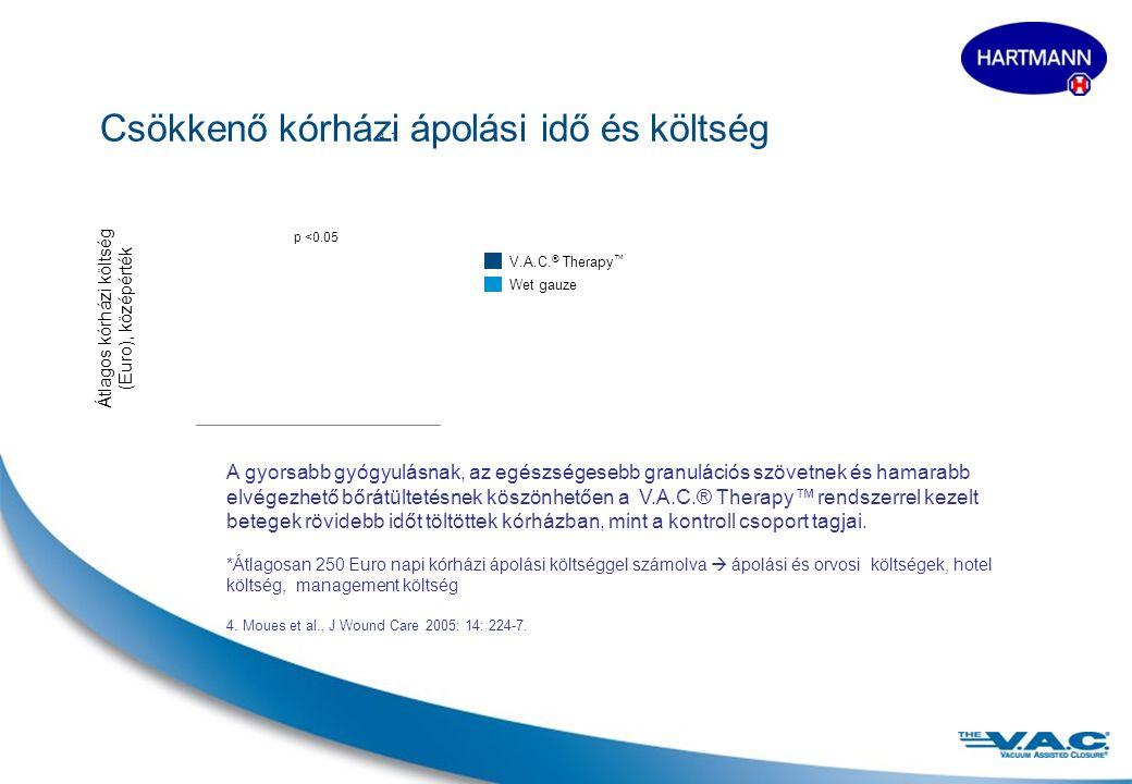 9 Csökkenő kórházi ápolási idő és költség 4, 7 Átlagos kórházi költség (Euro), középérték V.A.C.