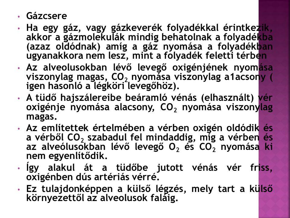 • Gázcsere • Ha egy gáz, vagy gázkeverék folyadékkal érintkezik, akkor a gázmolekulák mindig behatolnak a folyadékba (azaz oldódnak) amíg a gáz nyomása a folyadékban ugyanakkora nem lesz, mint a folyadék feletti térben • Az alveolusokban lévő levegő oxigénjének nyomása viszonylag magas, CO 2 nyomása viszonylag a1acsony ( igen hasonló a légköri levegőhöz).