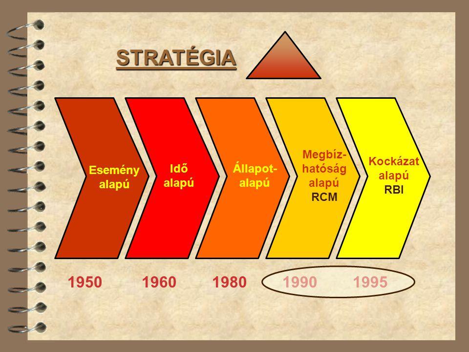 Esemény alapú 1950 Idő alapú 1960 Állapot- alapú 1980 Megbíz- hatóság alapú RCM 1990 Kockázat alapú RBI 1995 STRATÉGIA