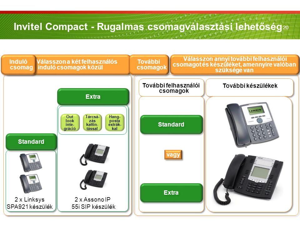20 Invitel Compact - Rugalmas csomagválasztási lehetőség 2 x Assono IP 55i SIP készülék Out look inte- gráció Tárcsá- zás kattin- tással Extra Válassz