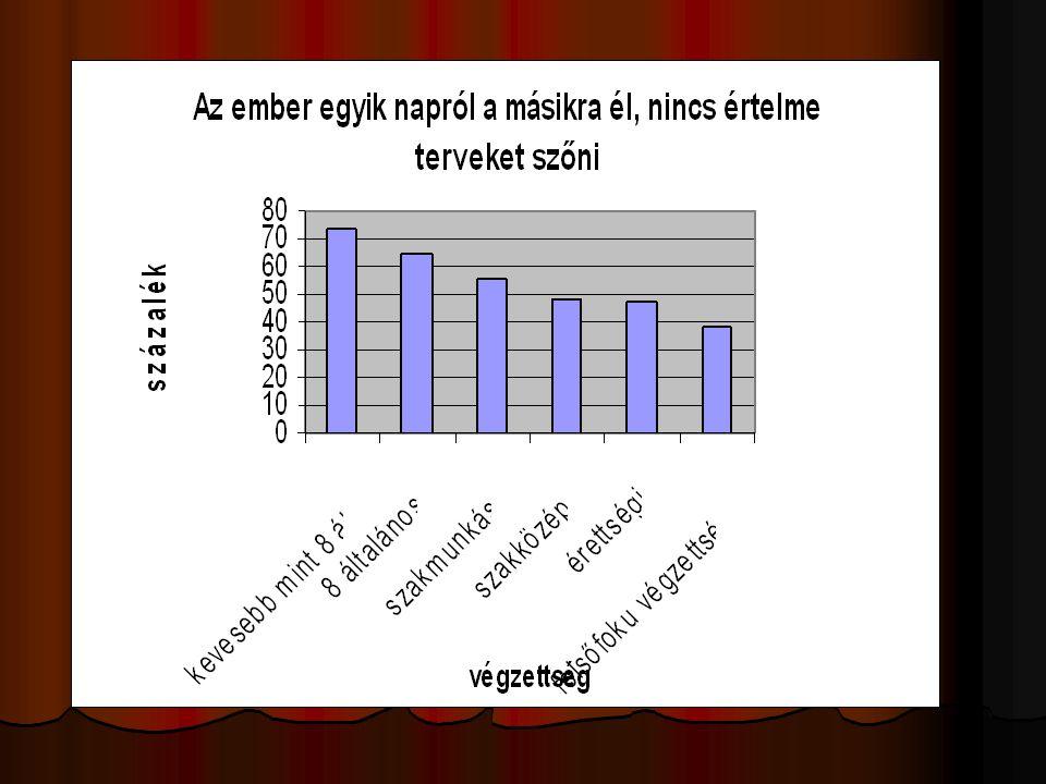 Az anómia gyakorisága a magyar társadalomban:  A teljes népesség  46 %-a nem anómiás  54 % -ot anómiás lelkiállapot jellemez,  ez az arány a nyolc