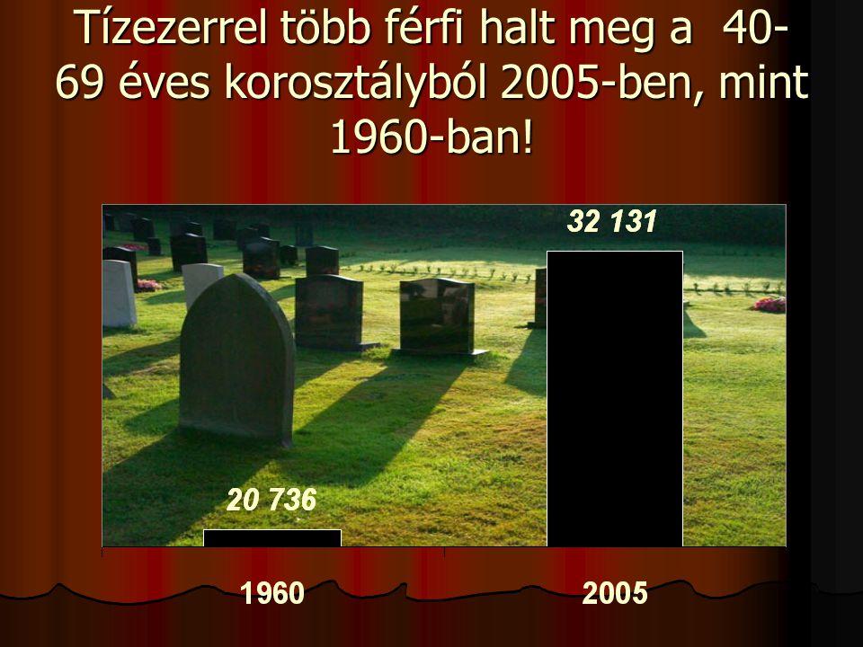 Mai magyar helyzet:  A 40- 69 éves magyar férfiak halálozása 12.2 0 / 00 volt 1960-ban, 16.2 0 / 00 2005-ben, 33 %- kal emelkedett  A nők esetében 9