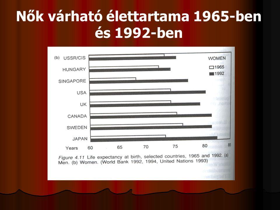 Férfiak várható élettartama 1965- ben és 1992-ben Marmot M : The social pattern of heath and disease In.Health and Social Organization, Edited by D Bl