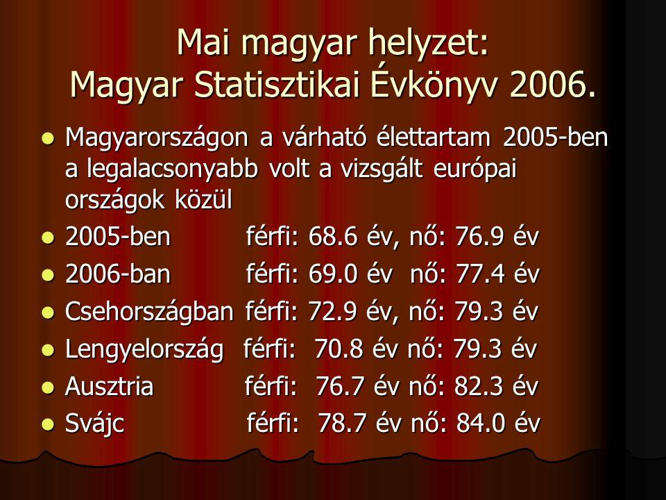 Mai magyar helyzet: Magyar Statisztikai Évkönyv 2006.  Magyarországon a halálozás 1000 lakosra 13.1, a természetes szaporodás/fogyás  – 3.1,  ezen