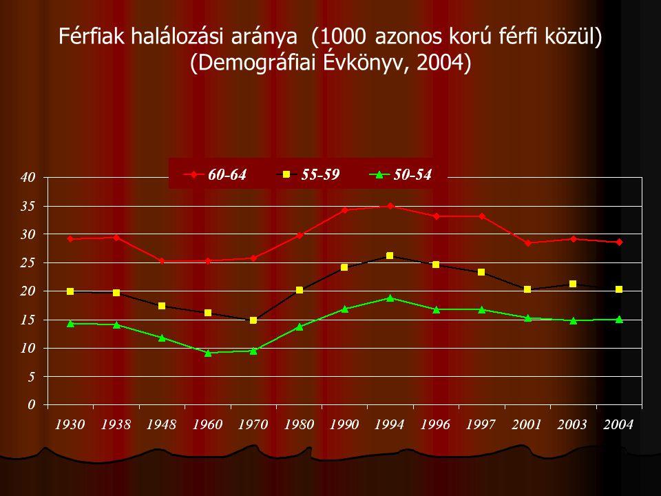 Probléma  A 45-65 éves magyar férfiak halálozási aránya - abszolút értékben is- ma magasabb, mint az 1930-as években volt. A jelenlegi népegészségügy
