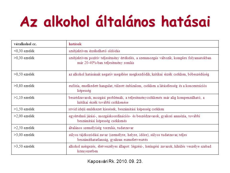Kaposvári Rk. 2010. 09. 23. Az alkohol általános hatásai véralkohol cc.hatások <0,30 ezrelékszubjektíven érzékelhető oldódás >0,30 ezrelékszubjektíven