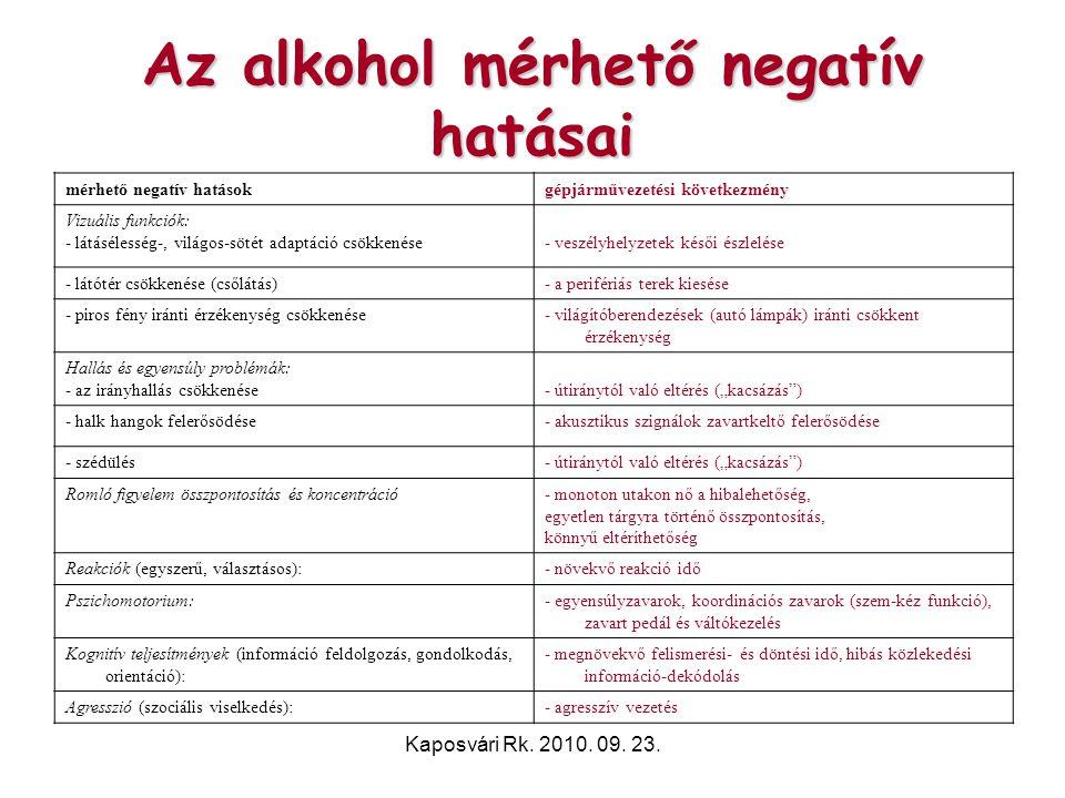 Kaposvári Rk. 2010. 09. 23. Az alkohol mérhető negatív hatásai mérhető negatív hatásokgépjárművezetési következmény Vizuális funkciók: - látásélesség-