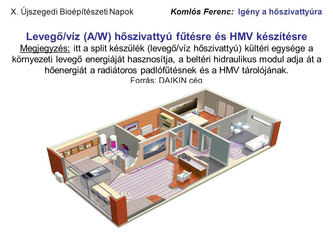 X. Újszegedi Bioépítészeti Napok Komlós Ferenc: Igény a hőszivattyúra Levegő/víz (A/W) hőszivattyú fűtésre és HMV készítésre Megjegyzés: itt a split k