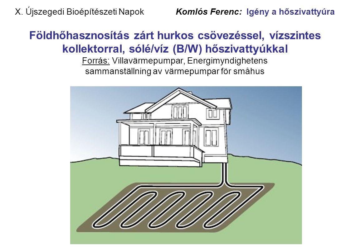 X. Újszegedi Bioépítészeti Napok Komlós Ferenc: Igény a hőszivattyúra Földhőhasznosítás zárt hurkos csövezéssel, vízszintes kollektorral, sólé/víz (B/