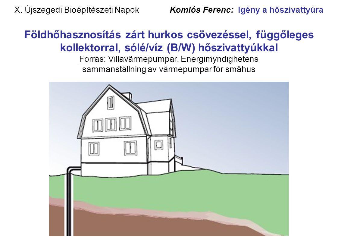 X. Újszegedi Bioépítészeti Napok Komlós Ferenc: Igény a hőszivattyúra Földhőhasznosítás zárt hurkos csövezéssel, függőleges kollektorral, sólé/víz (B/