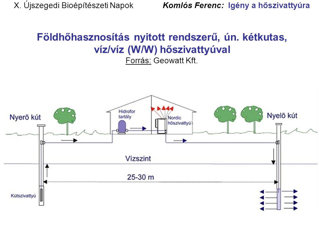 X. Újszegedi Bioépítészeti Napok Komlós Ferenc: Igény a hőszivattyúra Földhőhasznosítás nyitott rendszerű, ún. kétkutas, víz/víz (W/W) hőszivattyúval