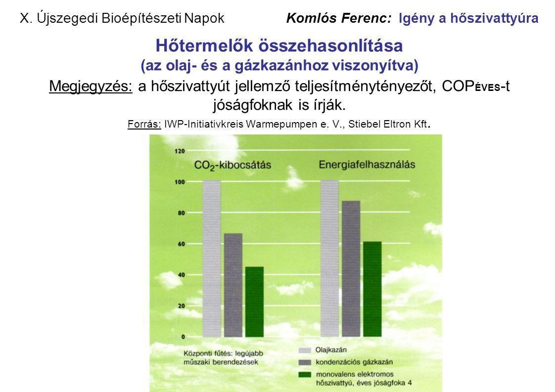 X. Újszegedi Bioépítészeti Napok Komlós Ferenc: Igény a hőszivattyúra Hőtermelők összehasonlítása (az olaj- és a gázkazánhoz viszonyítva) Megjegyzés: