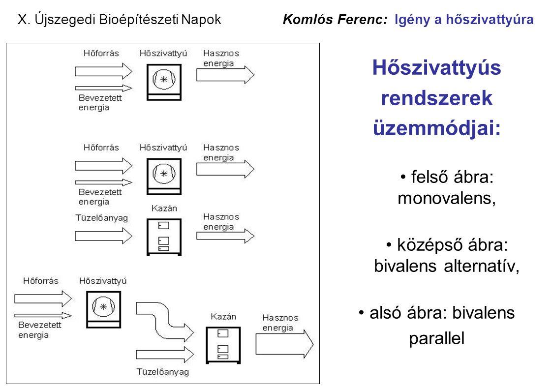 X. Újszegedi Bioépítészeti Napok Komlós Ferenc: Igény a hőszivattyúra Hőszivattyús rendszerek üzemmódjai: • felső ábra: monovalens, • középső ábra: bi
