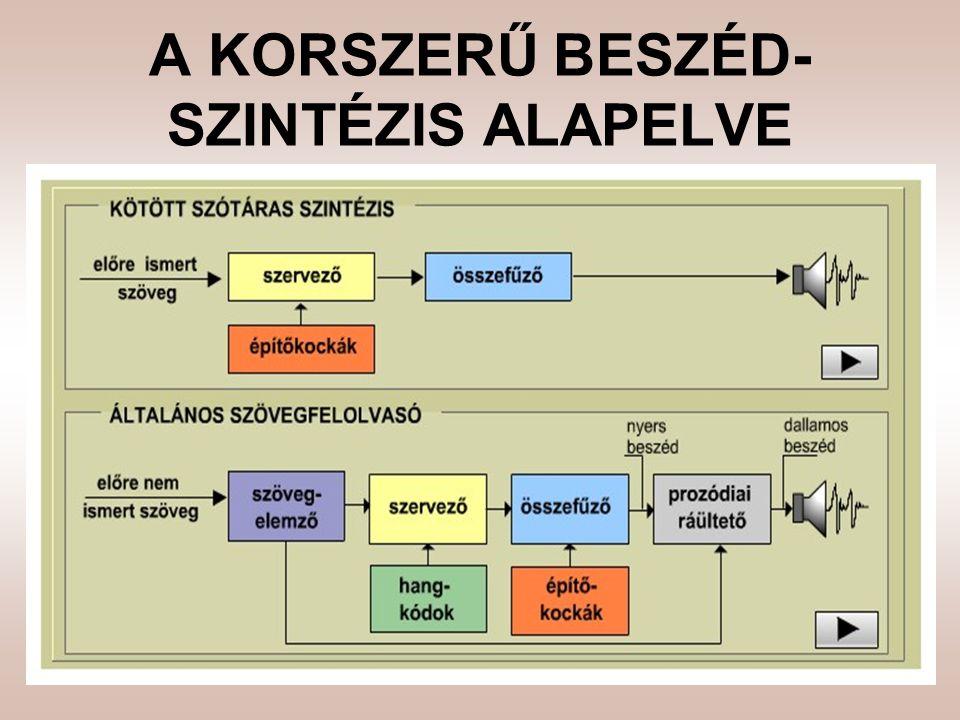 A KORSZERŰ BESZÉD- SZINTÉZIS ALAPELVE