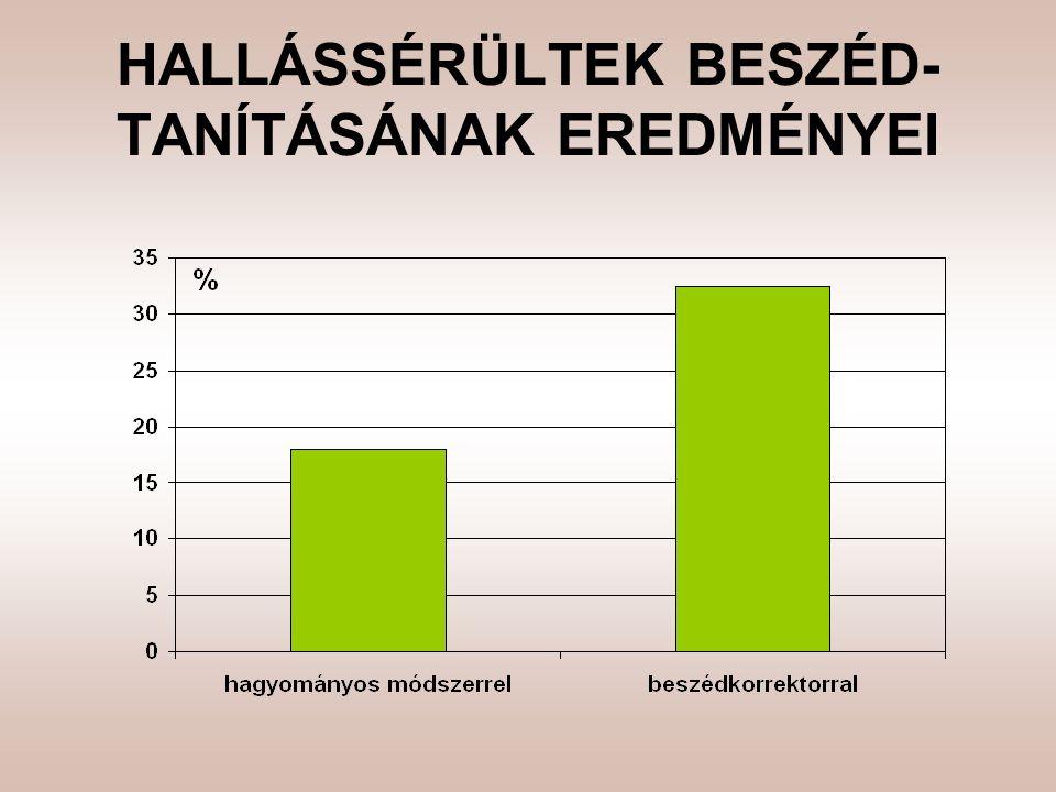 HALLÁSSÉRÜLTEK BESZÉD- TANÍTÁSÁNAK EREDMÉNYEI