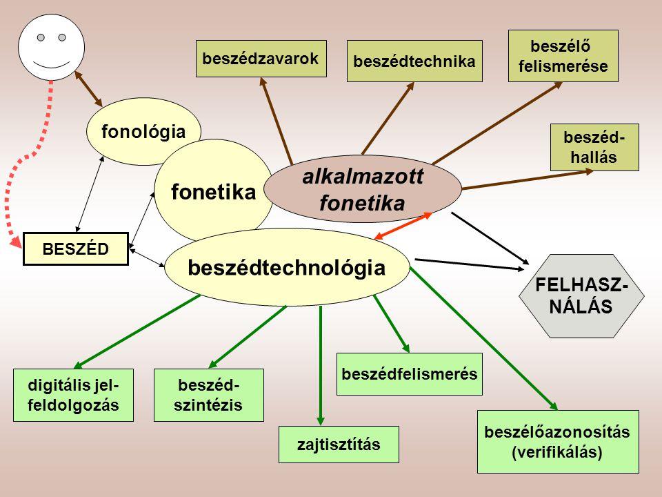 BESZÉD fonológia fonetika beszédtechnológia alkalmazott fonetika beszédtechnika beszédzavarok beszéd- hallás beszélő felismerése FELHASZ- NÁLÁS digitá