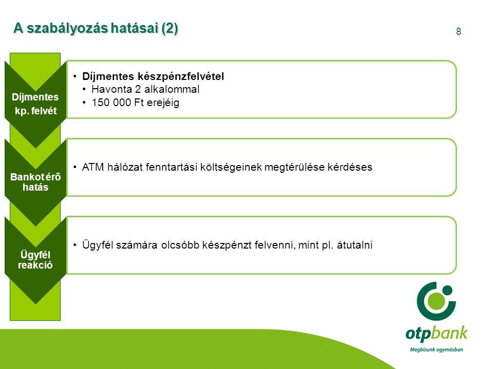 9 ICFee •Interchange plafon •Betéti kártyákra 0,2 % •Hitelkártyákra 0,3 % Bankot érő hatás •Banki kibocsátó bevételek csökkennek – innovációs beruházások szűkülése •Elfogadói bevételek csökkennek – POS infrastruktúra beruházásainak csökkenése Ügyfél reakció •Elfogadók számára költségmegtakarítás – de Magyarországon a hálózat kiépítést és üzemeltetést a bankok finanszírozzák döntően A szabályozás hatásai (3)