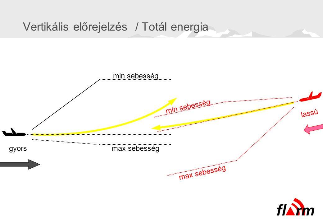 Vertikális előrejelzés / Totál energia min sebesség max sebességgyors min sebesség max sebesség lassú