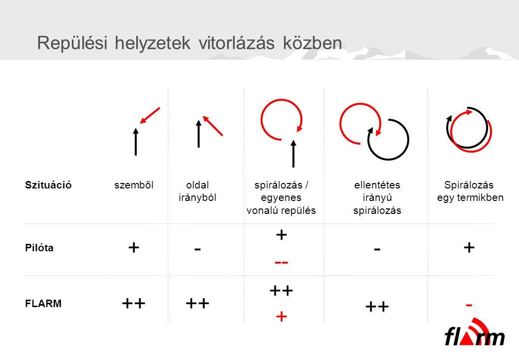 Repülési helyzetek vitorlázás közben Pilóta FLARM Szituáció + ++ szemből - ++ oldal irányból + -- ++ + spirálozás / egyenes vonalú repülés - ++ ellent