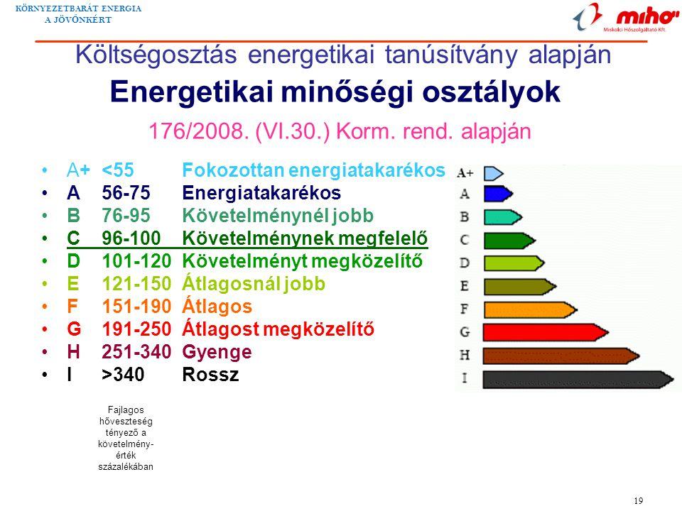 KÖRNYEZETBARÁT ENERGIA A JÖV Ő NKÉRT 19 Energetikai minőségi osztályok 176/2008. (VI.30.) Korm. rend. alapján •A+ <55Fokozottan energiatakarékos •A56-