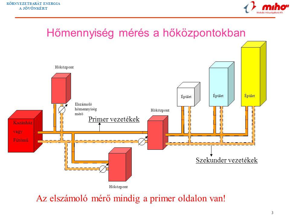 KÖRNYEZETBARÁT ENERGIA A JÖV Ő NKÉRT 3 Hőközpont Kazánház vagy Fűtőmű Hőközpont Elszámoló hőmennyiség mérő Épület Hőmennyiség mérés a hőközpontokban A