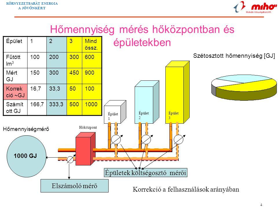 KÖRNYEZETBARÁT ENERGIA A JÖV Ő NKÉRT 5 A kidolgozott kormány rendelet Az egyes lakások hőfogyasztását befolyásoló tényezők: •A radiátor által leadott hő •az átmenő fűtéscsövek hőleadása (szélsőséges esetben a teljes hőleadás 70%-át is elérheti); •a lakás épületen belüli elhelyezkedése; •a lakás külső falfelületeinek nagysága, aránya azok hőszigetelése, a nyílászárók állapota; •a lakások közötti hőáramlás, mert az egyes lakások között nincs hőszigetelés; a hőáramlás egy kevés külső falfelülettel rendelkező épületrészben fűtés nélkül is akár 15-18 o C-t biztosít •egyéb tényezők (pl.