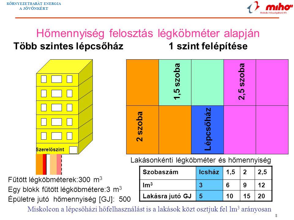 KÖRNYEZETBARÁT ENERGIA A JÖV Ő NKÉRT 8 2 szoba Lépcsőház 1,5 szoba 2,5 szoba Fűtött légköbméterek:300 m 3 Egy blokk fűtött légköbmétere:3 m 3 1 szint