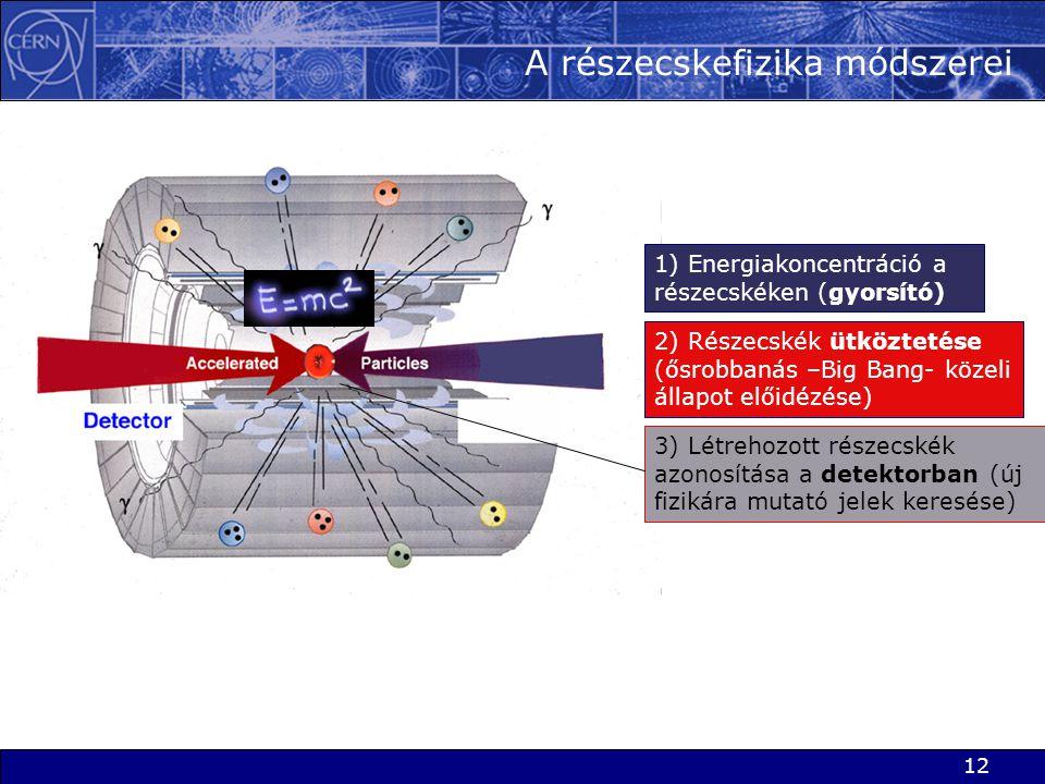 12 A részecskefizika módszerei 3) Létrehozott részecskék azonosítása a detektorban (új fizikára mutató jelek keresése) 1) Energiakoncentráció a részec