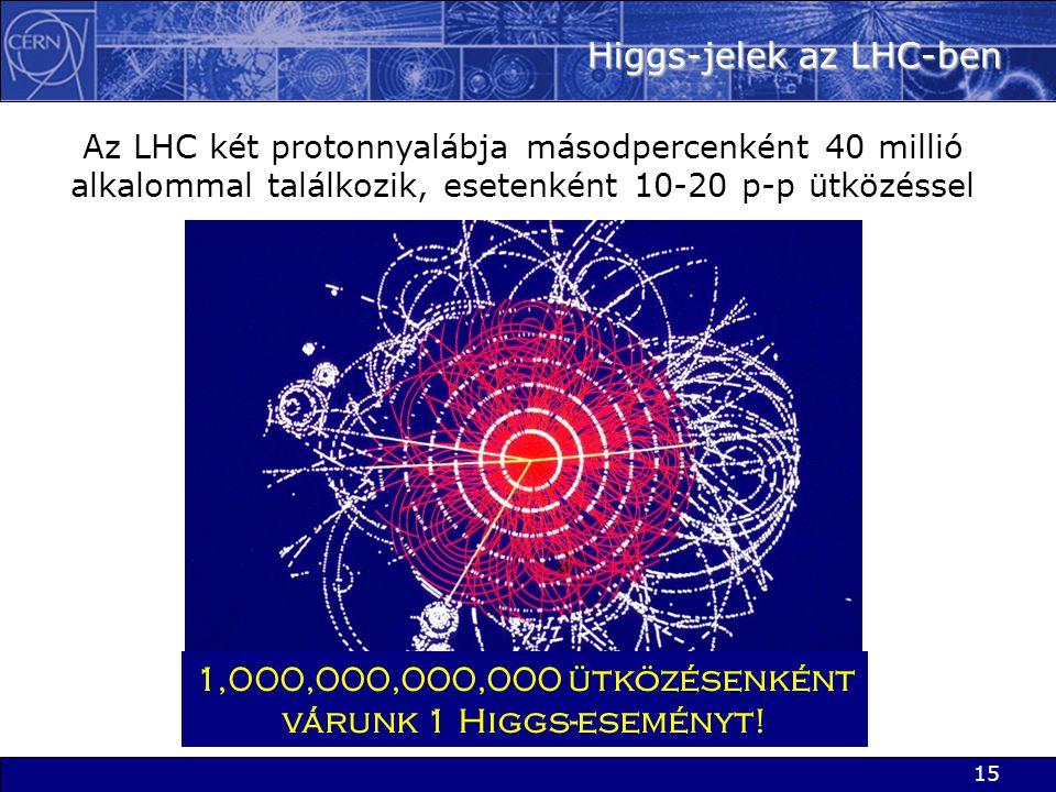 15 Higgs-jelek az LHC-ben 1,000,000,000,000 ütközésenként várunk 1 Higgs-eseményt! Az LHC két protonnyalábja másodpercenként 40 millió alkalommal talá