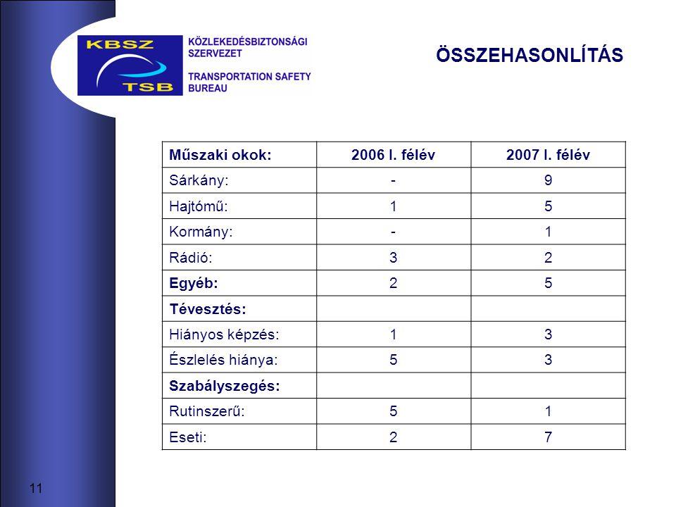 11 ÖSSZEHASONLÍTÁS Műszaki okok:2006 I. félév2007 I.