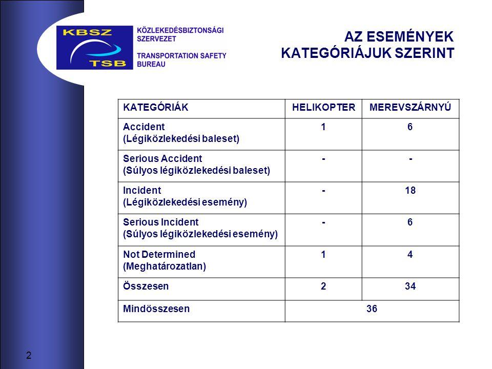 2 AZ ESEMÉNYEK KATEGÓRIÁJUK SZERINT KATEGÓRIÁKHELIKOPTERMEREVSZÁRNYÚ Accident (Légiközlekedési baleset) 16 Serious Accident (Súlyos légiközlekedési baleset) -- Incident (Légiközlekedési esemény) -18 Serious Incident (Súlyos légiközlekedési esemény) -6 Not Determined (Meghatározatlan) 14 Összesen234 Mindösszesen36