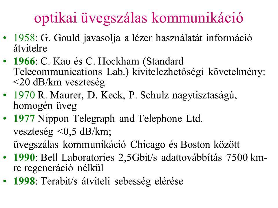 optikai üvegszálas kommunikáció •1958: G. Gould javasolja a lézer használatát információ átvitelre •1966: C. Kao és C. Hockham (Standard Telecommunica