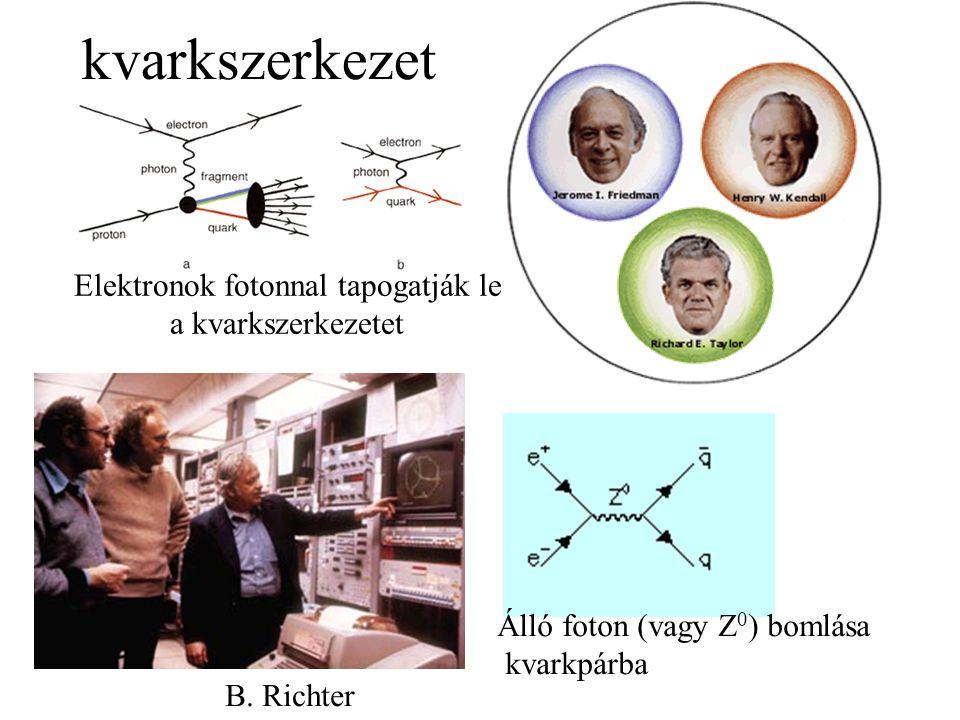 kvarkszerkezet Elektronok fotonnal tapogatják le a kvarkszerkezetet Álló foton (vagy Z 0 ) bomlása kvarkpárba B. Richter