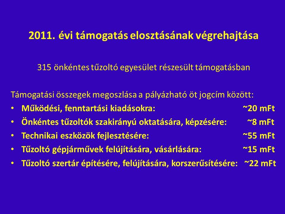 2011. évi támogatás elosztásának végrehajtása 315 önkéntes tűzoltó egyesület részesült támogatásban Támogatási összegek megoszlása a pályázható öt jog