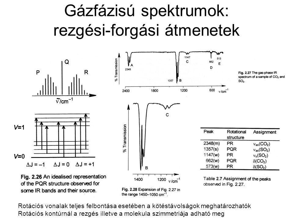 Gázfázisú spektrumok: rezgési-forgási átmenetek Rotációs vonalak teljes felbontása esetében a kötéstávolságok meghatározhatók Rotációs kontúrnál a rez