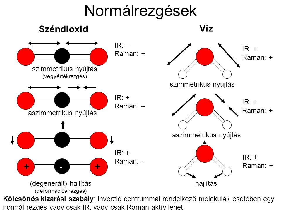 Normálrezgések Kölcsönös kizárási szabály: inverzió centrummal rendelkező molekulák esetében egy normál rezgés vagy csak IR, vagy csak Raman aktív leh