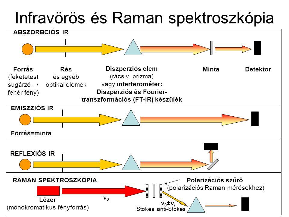 Infravörös és Raman spektroszkópia Forrás (feketetest sugárzó → fehér fény) Rés és egyéb optikai elemek Diszperziós elem (rács v. prizma) vagy interfe