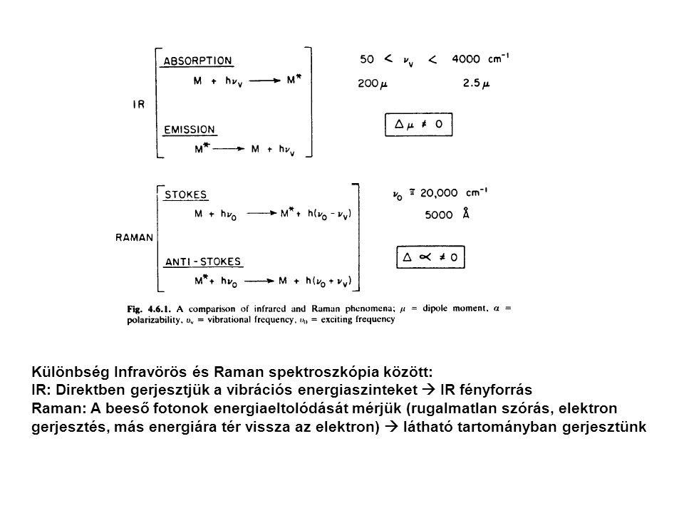 Gázfázisú spektrumok: rezgési-forgási átmenetek Rotációs vonalak teljes felbontása esetében a kötéstávolságok meghatározhatók Rotációs kontúrnál a rezgés illetve a molekula szimmetriája adható meg V=0 V=1 ~