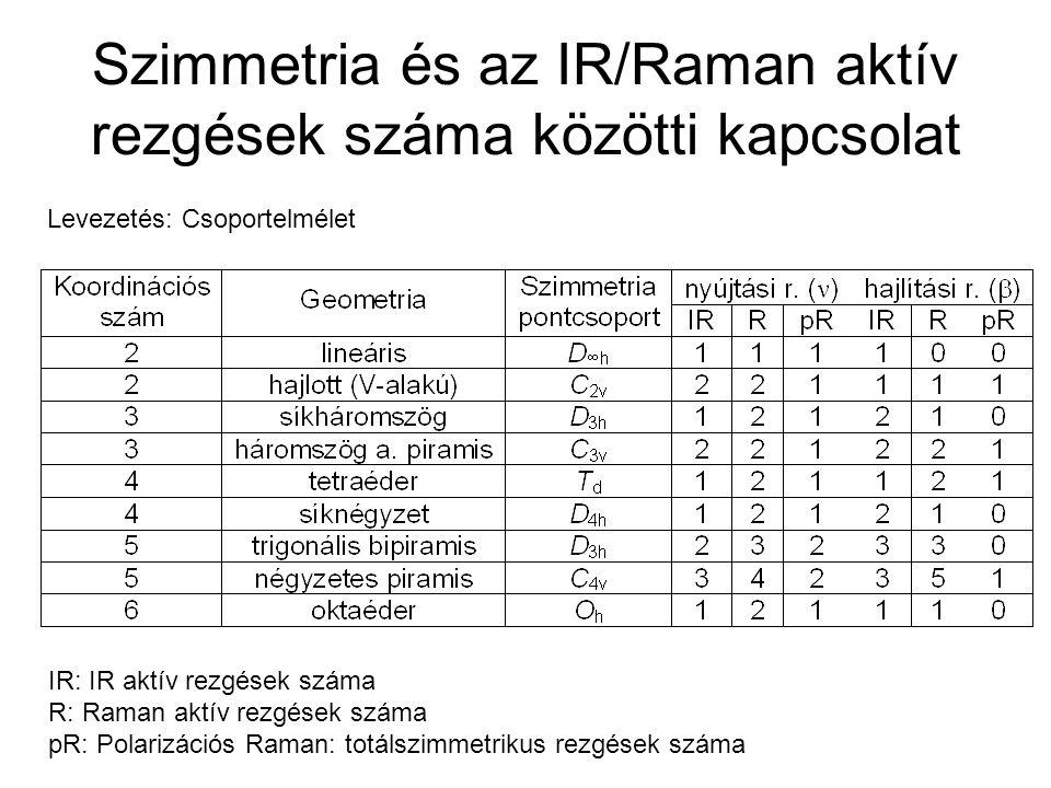 Szimmetria és az IR/Raman aktív rezgések száma közötti kapcsolat IR: IR aktív rezgések száma R: Raman aktív rezgések száma pR: Polarizációs Raman: tot